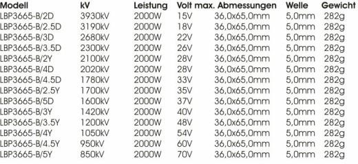 Leopard LBP3665-B/3D Brushless Motor 4polig 2680kV